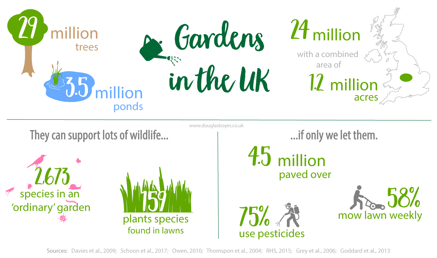 Gardens: Britain's largest nature reserve?